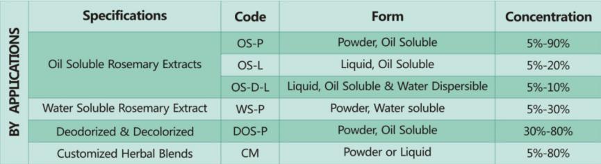 NaturAntiox Rosemary extract (1)